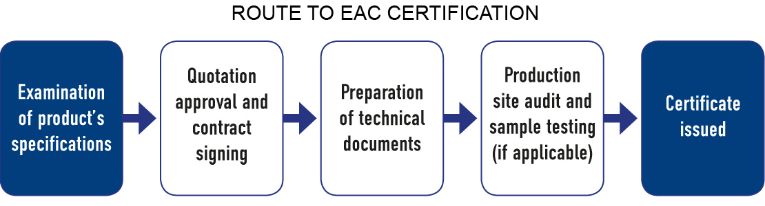 Route to EAC Certification